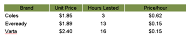 table battery/hour